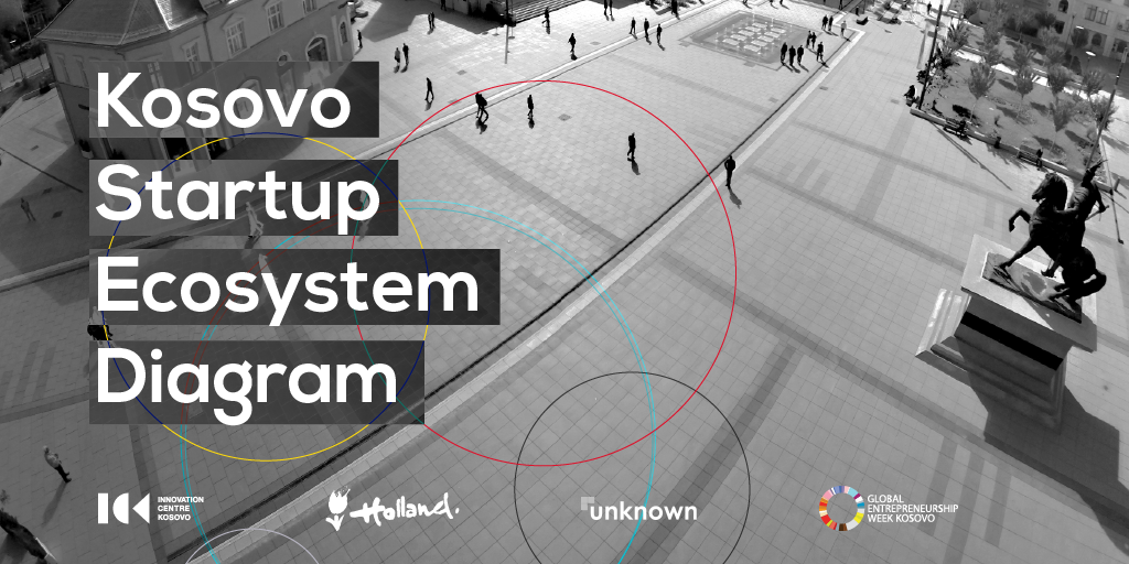 Kosovo Startup Ecosystem Diagram
