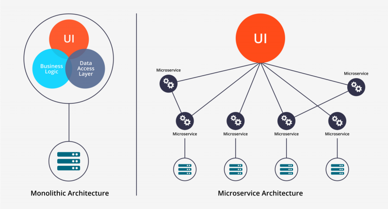 Microservices Architecture Workshop (FREE)