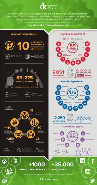 A three year Story of Innovation Centre Kosovo