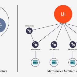 Microservices Architecture Workshop
